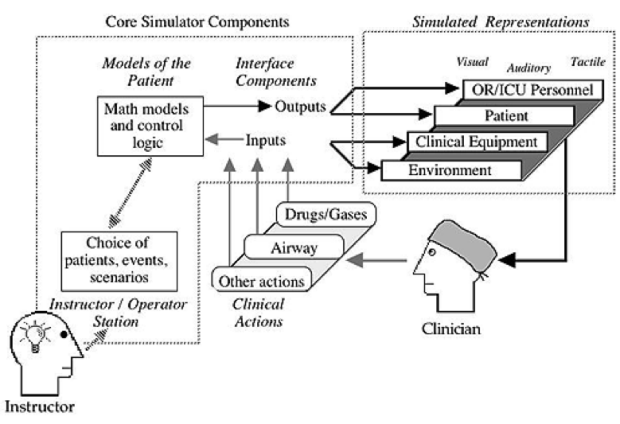 Diagram showing interaction between humans and simulation methods